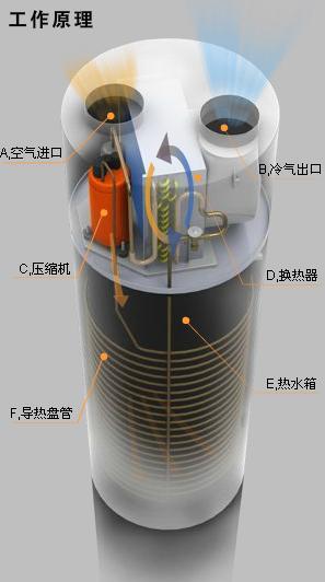 冷气热水器_空气源热水器培训资料 - 一休老师家电网